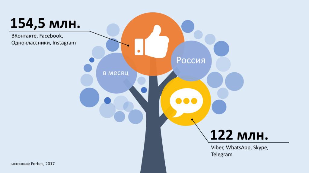 пользователи мессенджеров, Россия